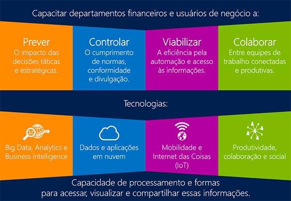 Capacitar departamentos financeiros e usuários de negócio a: prever, controlar, viabilizar, colaborar