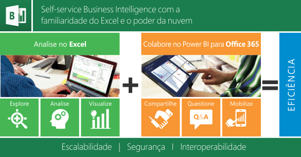 Self-service business Intelligence com a familiaridade do Excel e o poder da nuvem